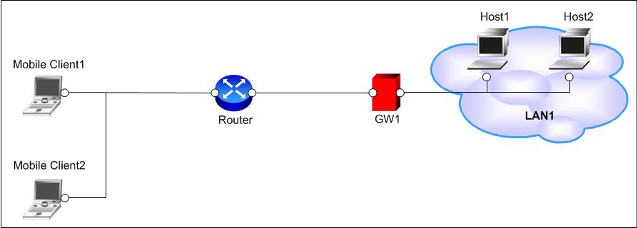 Сценарий 12 - Схема сети